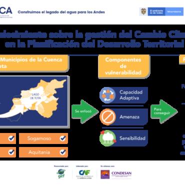 LOS MUNICIPIOS DE LA CUENCA DEL LAGO DE TOTA EN COLOMBIA INCORPORAN LA GESTIÓN DEL CLIMA EN SUS PLANES DE DESARROLLO